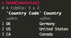 Countries had